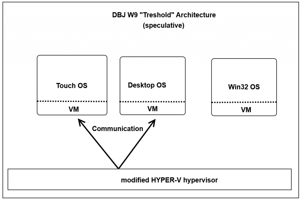 DBJ W9 Speculative Architecture