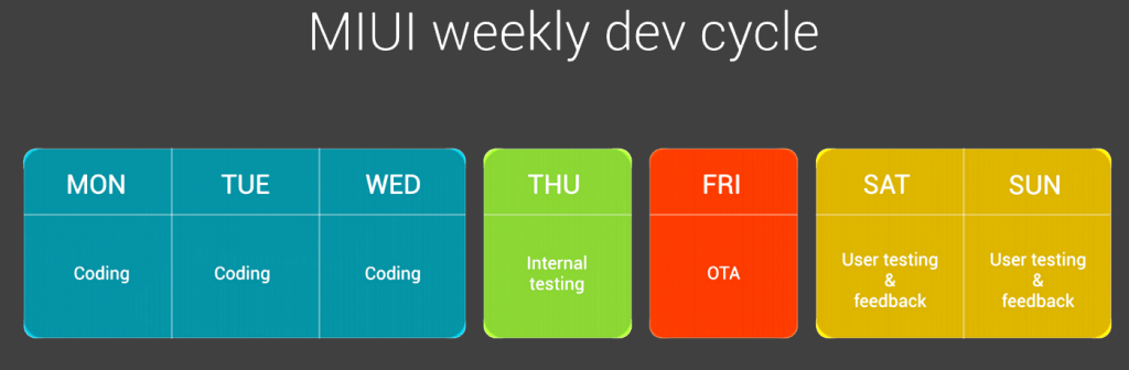 MIUI Dev Cycle